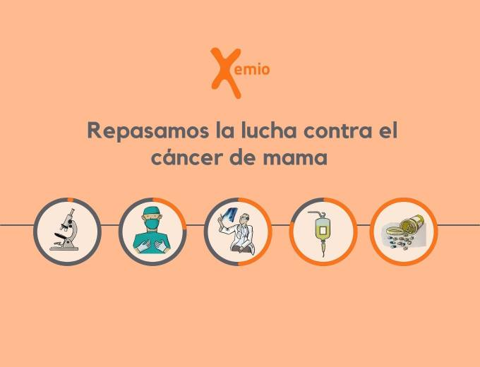 Repasamos la lucha contra el cáncer de mama